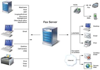 On Premise Fax Server Solution vs Cloud Fax