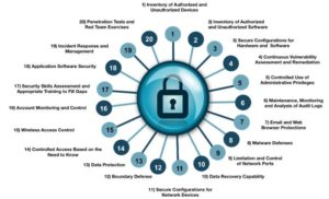 cyber security services CIS top controls