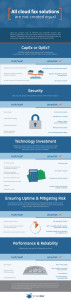 etherfax vs FoIP-VoIP Infographic