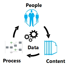 people documents process automation