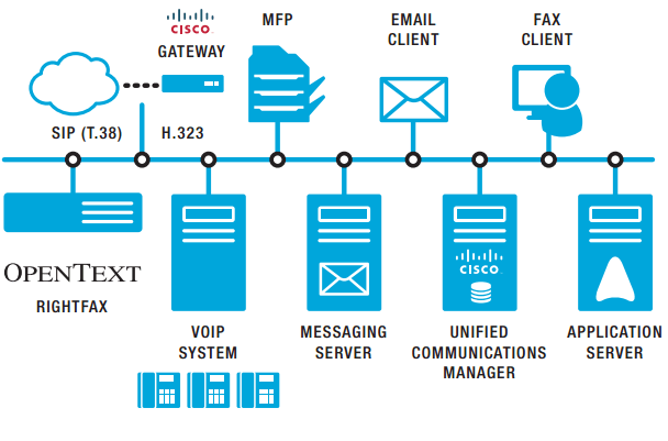rfx cisco ucm infographic