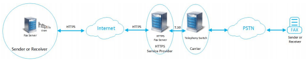 sip trunking architecture